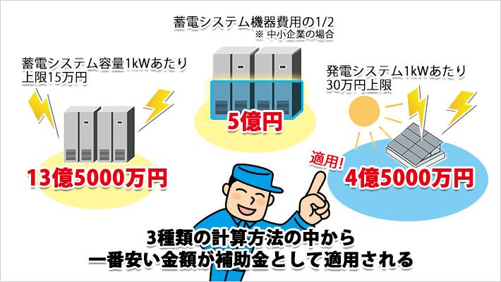 蓄電池導入補助金の計算方法