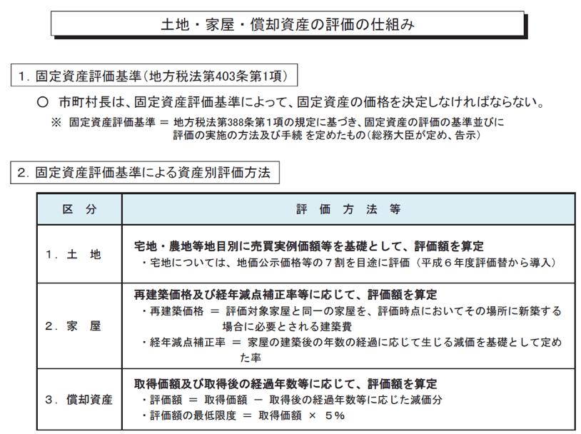固定資産税制度2