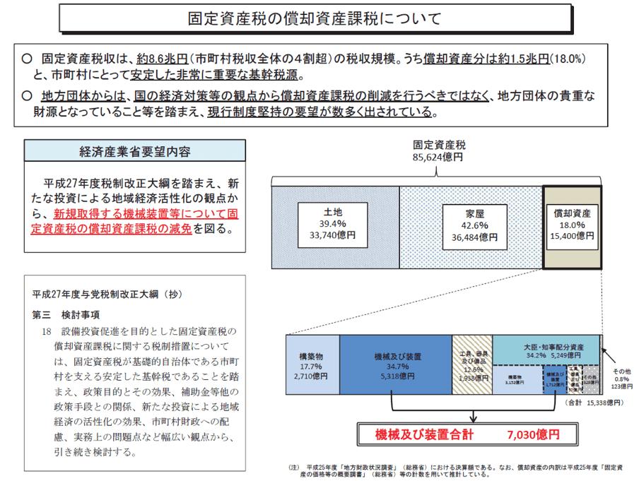 固定資産税制度3