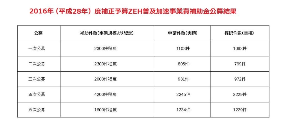 ZEH補助金 申請数と採択件数