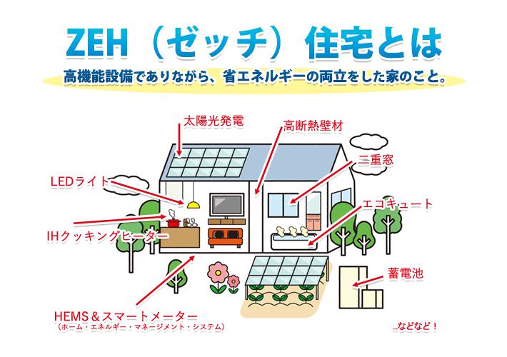 ZEH住宅の仕組み