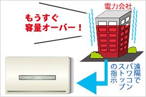 出力制御の基本