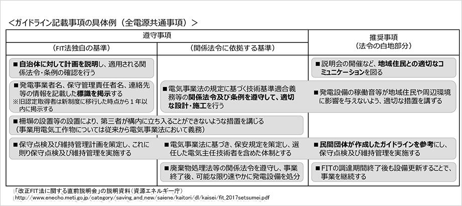 【改正FIT法】設備認定から事業計画認定へ