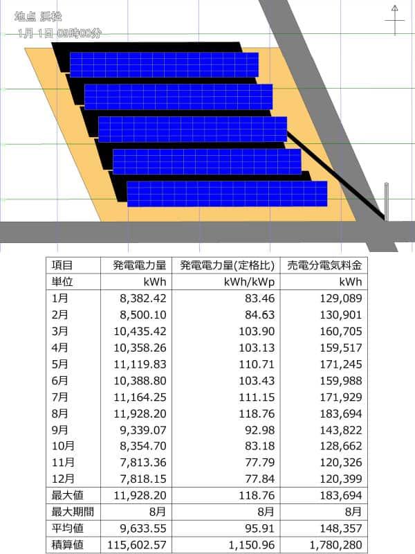 過積載を考慮していない太陽光発電シュミレーション