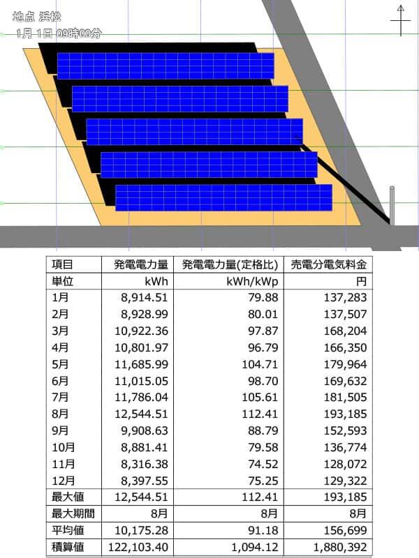 過積載を考慮した太陽光発電シュミレーション