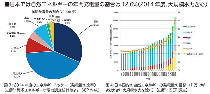 日本の発電方法割合