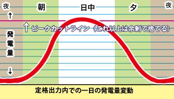 定格出力の発電量グラフ