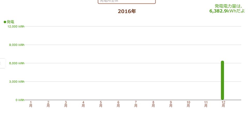鹿児島県伊佐市 98.8kW 過積載実証データ1