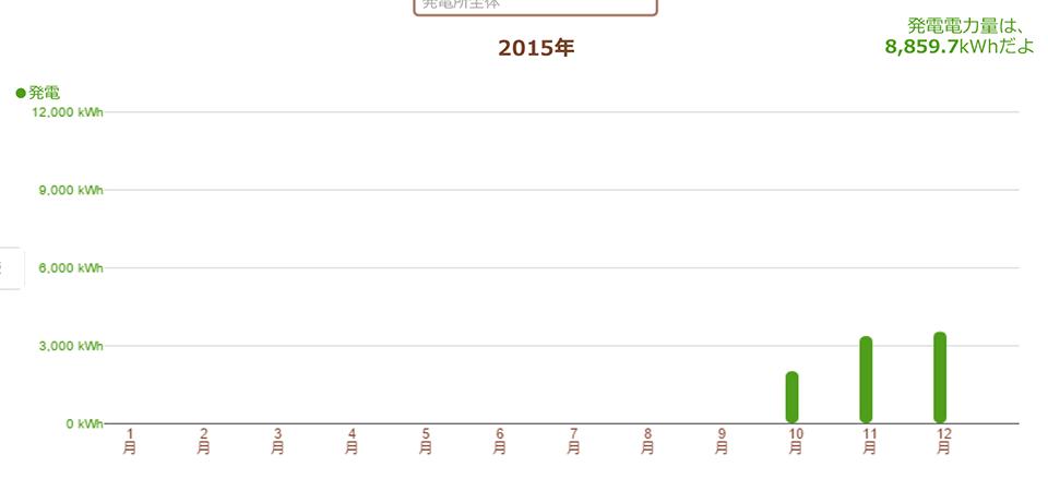 長野県安曇野市 51.255kW 過積載実証データ1