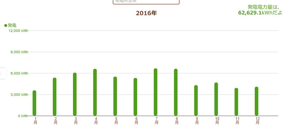 長野県安曇野市 51.255kW 過積載実証データ2