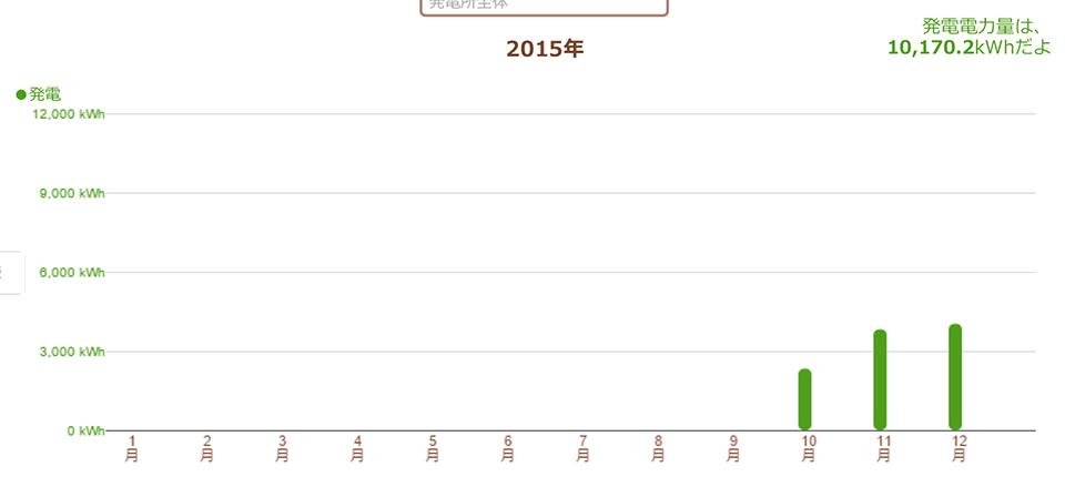 三重県津市 55.08kW 過積載実証データ1