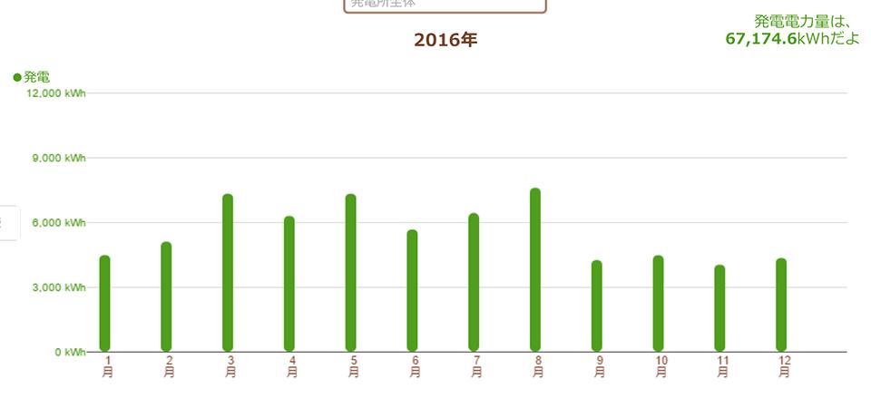 三重県津市 55.08kW 過積載実証データ2
