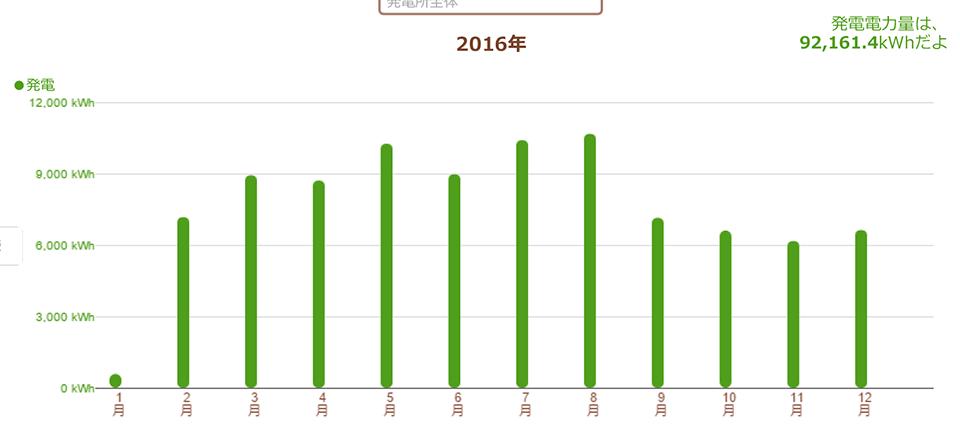 静岡県浜松市 83.2kW 過積載実証データ1