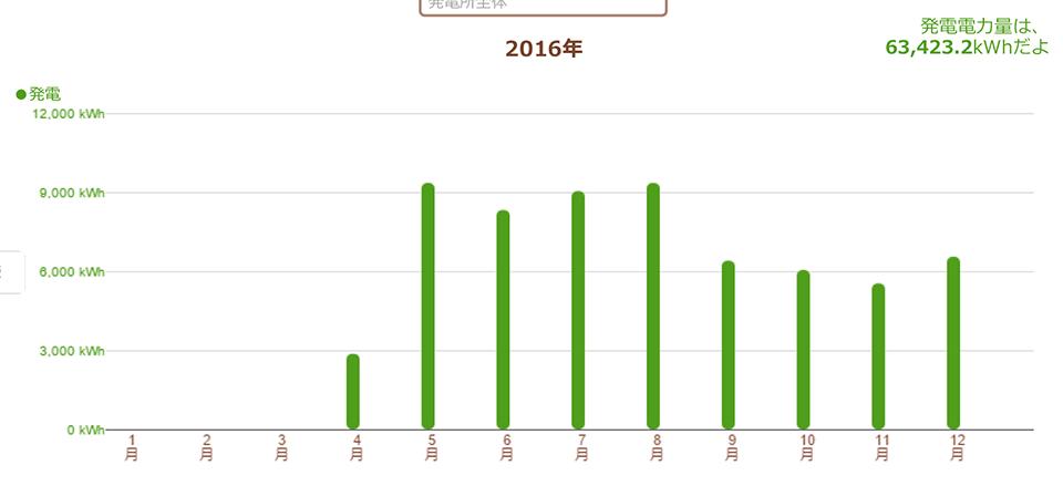 静岡県藤枝市 83.2kW 過積載実証データ1