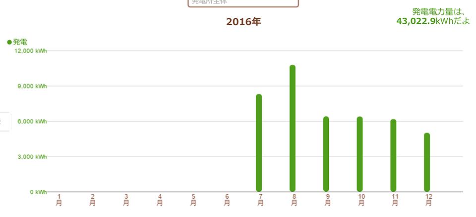 山口県下関市 101.4kW 過積載実証データ1