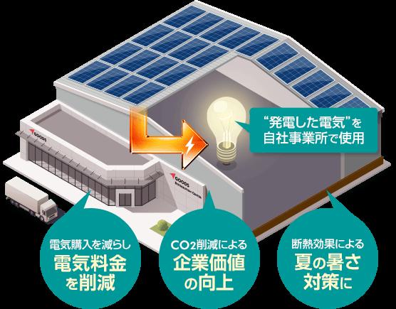 図:自家消費型太陽光発電の仕組み