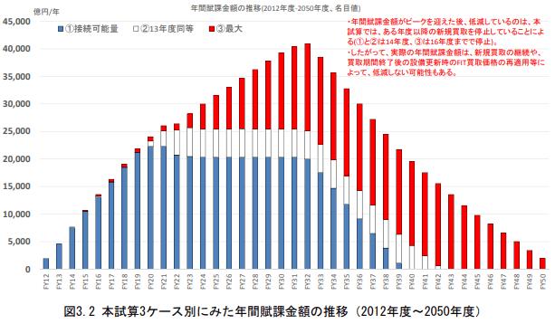 2030年が電気料金高騰のピーク