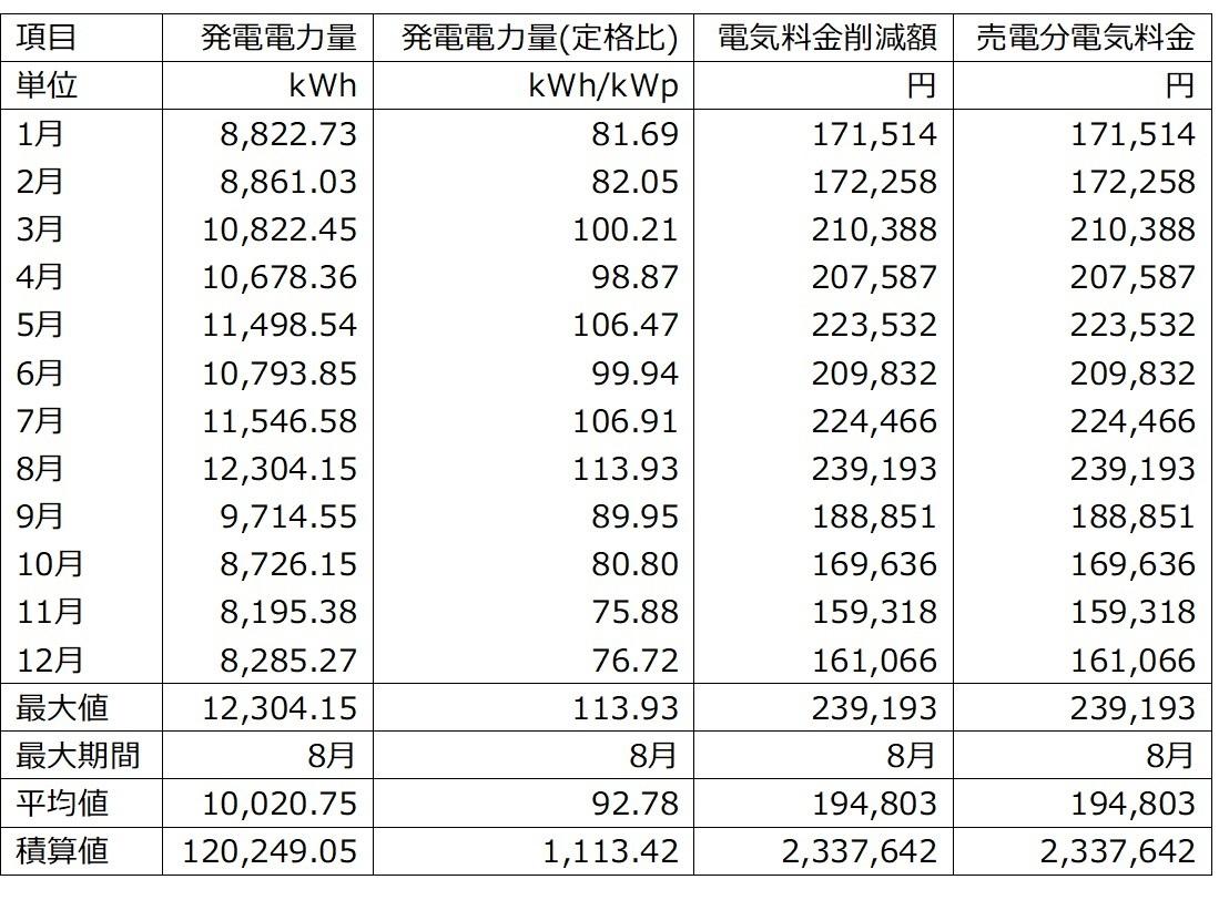 年間発電量・表
