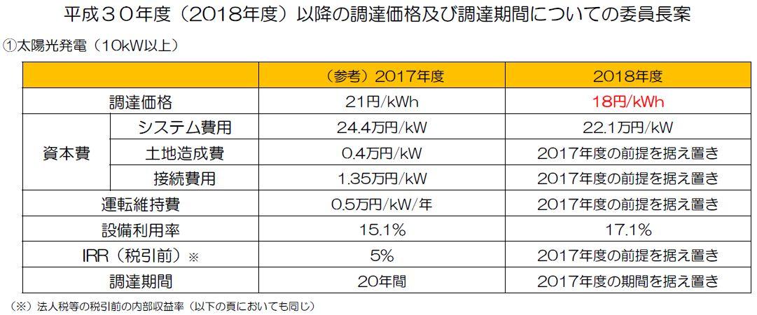 平成30年度太陽光調達価格