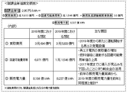 【速報】2019年産業用FIT単価は14円に決定 最適な選択とは