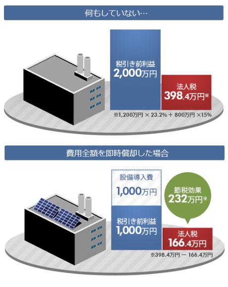 自家消費型太陽光発電の節税効果