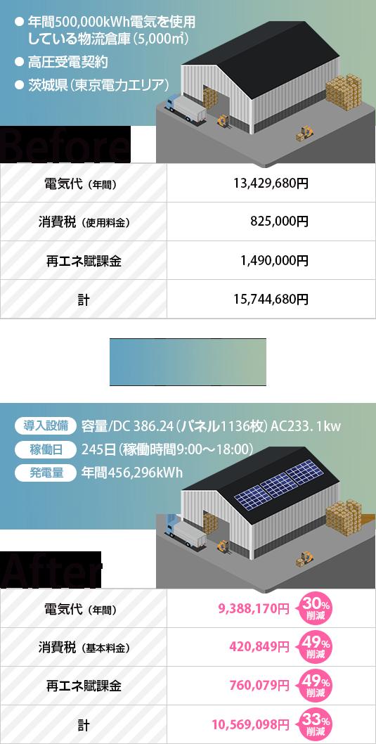 自家消費型太陽光発電の導入シミュレーション