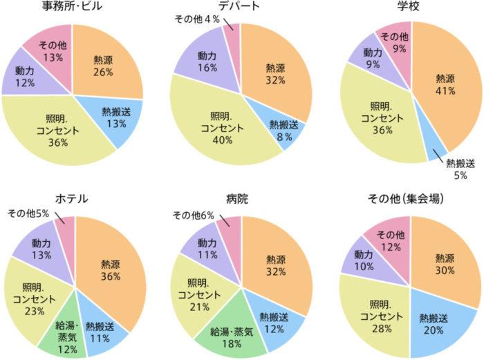 各建物におけるエネルギー消費量