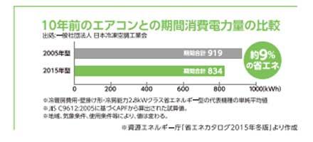 10年前のエアコン消費電力比較