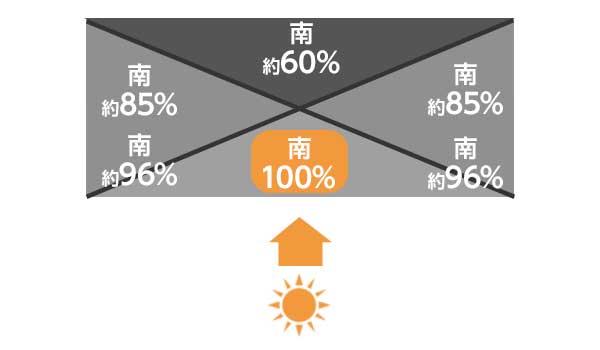 発電効率イメージ